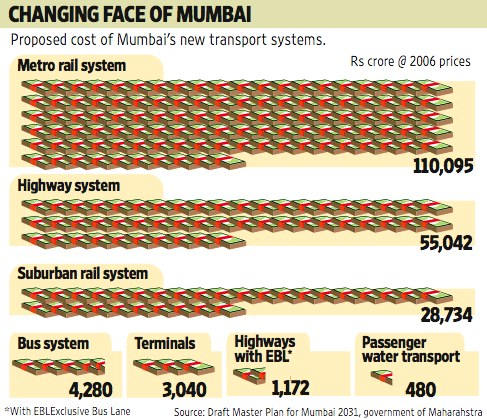 Proposed costs of Mumbai's new transport systems