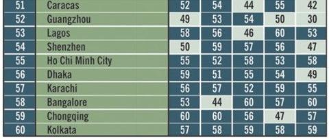 global_cities_bottom_10