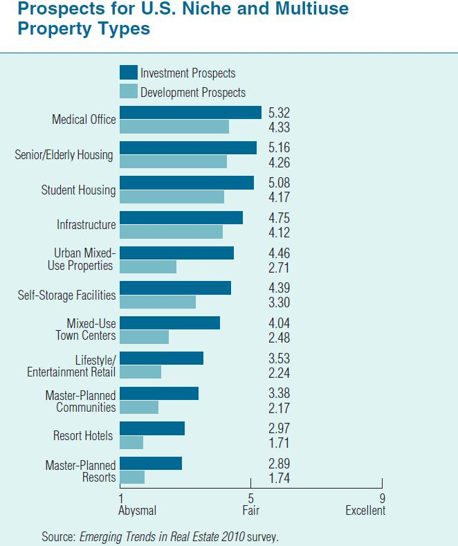 Development prospects for for niche and mutli-use property types in 2010. From ULI's Emerging Trends in Real Estate 2010 survey.