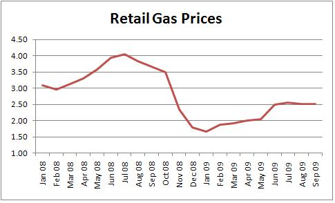Like transit ridership, gas prices reached a high in 2008 and are now falling.  Data source: EIA