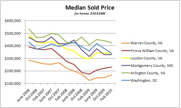 Median Home Sale Prices