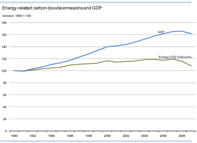 Energy-related carbon dioxide emissions and GDP. Chart via the U.S. Energy Information Administration.
