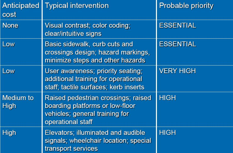 Some of the lowest-cost interventions to develop an inclusive transport system are the highest priority. Table by Julie Babinard, World Bank.