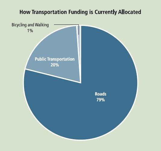 "From ""Active Transportation for America"" by the Rails-to-Trails Conservancy."