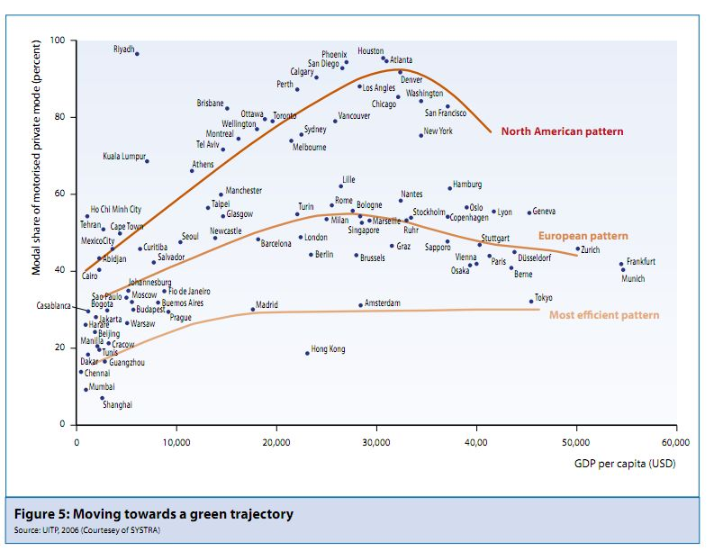 "An integrated and multi-tiered effort is needed to increase modal shifts towards sustainable mobility. Graph from the UNEP report, ""Towards a Green Economy."""