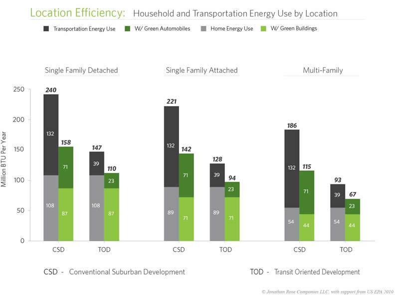 Energy savings are greatest in transit-oriented neighborhoods where people live in green homes and drive green automobiles. Graph by Environmental Protection Agency.