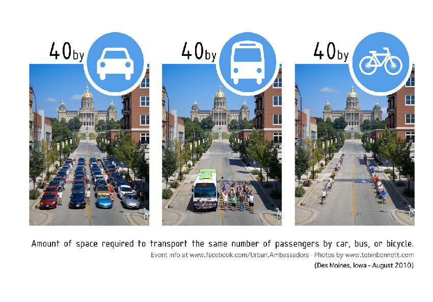 Des Moines Area Regional Transit's environmental awareness campaign showing the same street with 40 private vehicles, 40 bus passengers and 40 bicyclists. Photo via Urban Ambassadors.