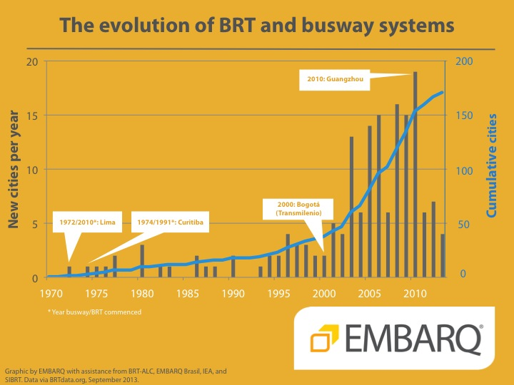 BRT and busways systems in the word - EMBARQ