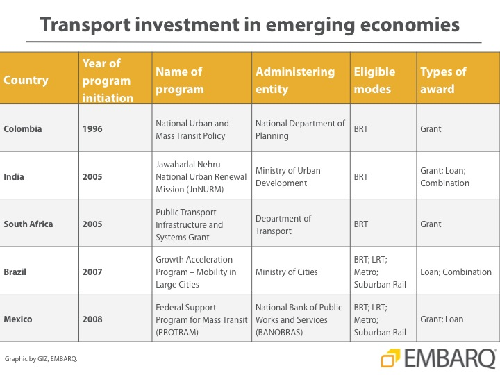 National public transport investment programs - EMBARQ