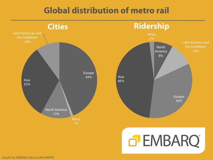 Global metro distribution - EMBARQ