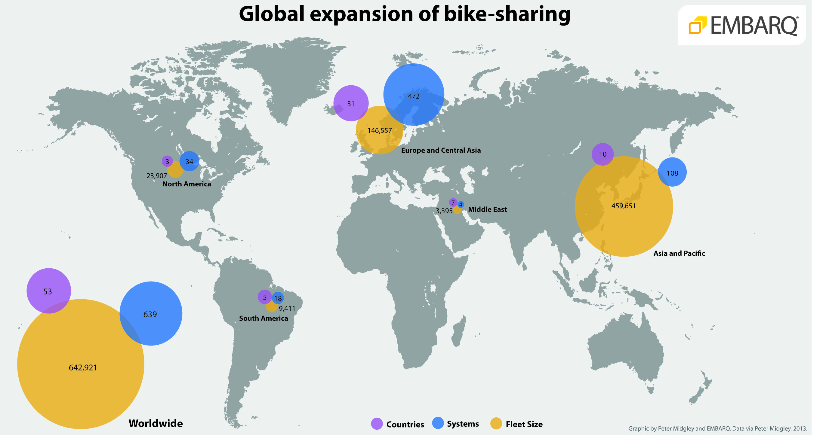 Global bicycle sharing countries, systems, and fleet by region.