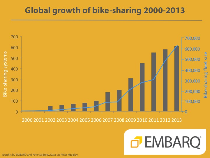 Growth in Global Bicycle Sharing Systems and Fleet. Graphic by Peter Midgley.