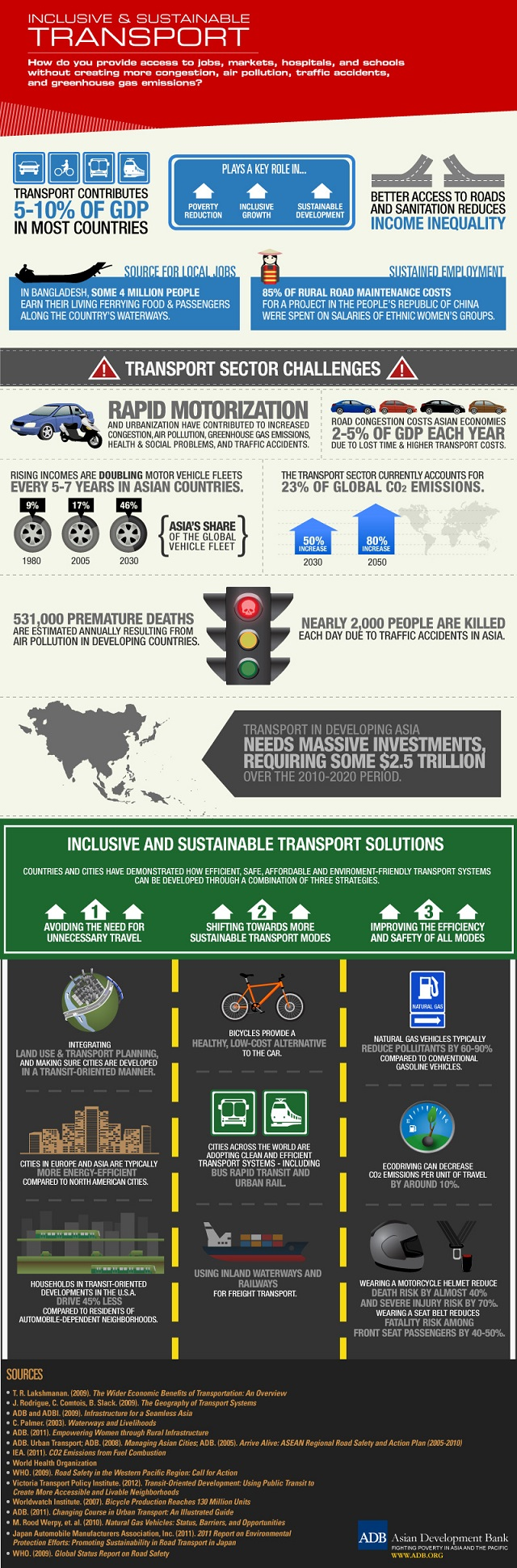 Inclusive and sustainable transport. Infographic by Asian Development Bank.
