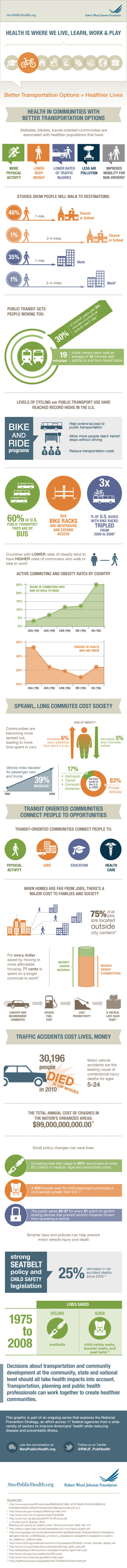 The many connections between transport and health. Infographic by NewPublicHealth.org/Robert Wood Johnson Foundation.