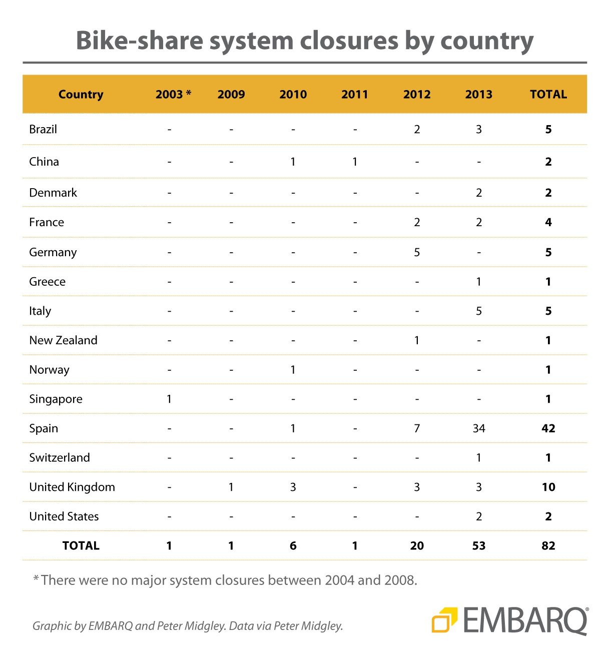 Bike-share system closure by country. EMBARQ and Peter Midgley.