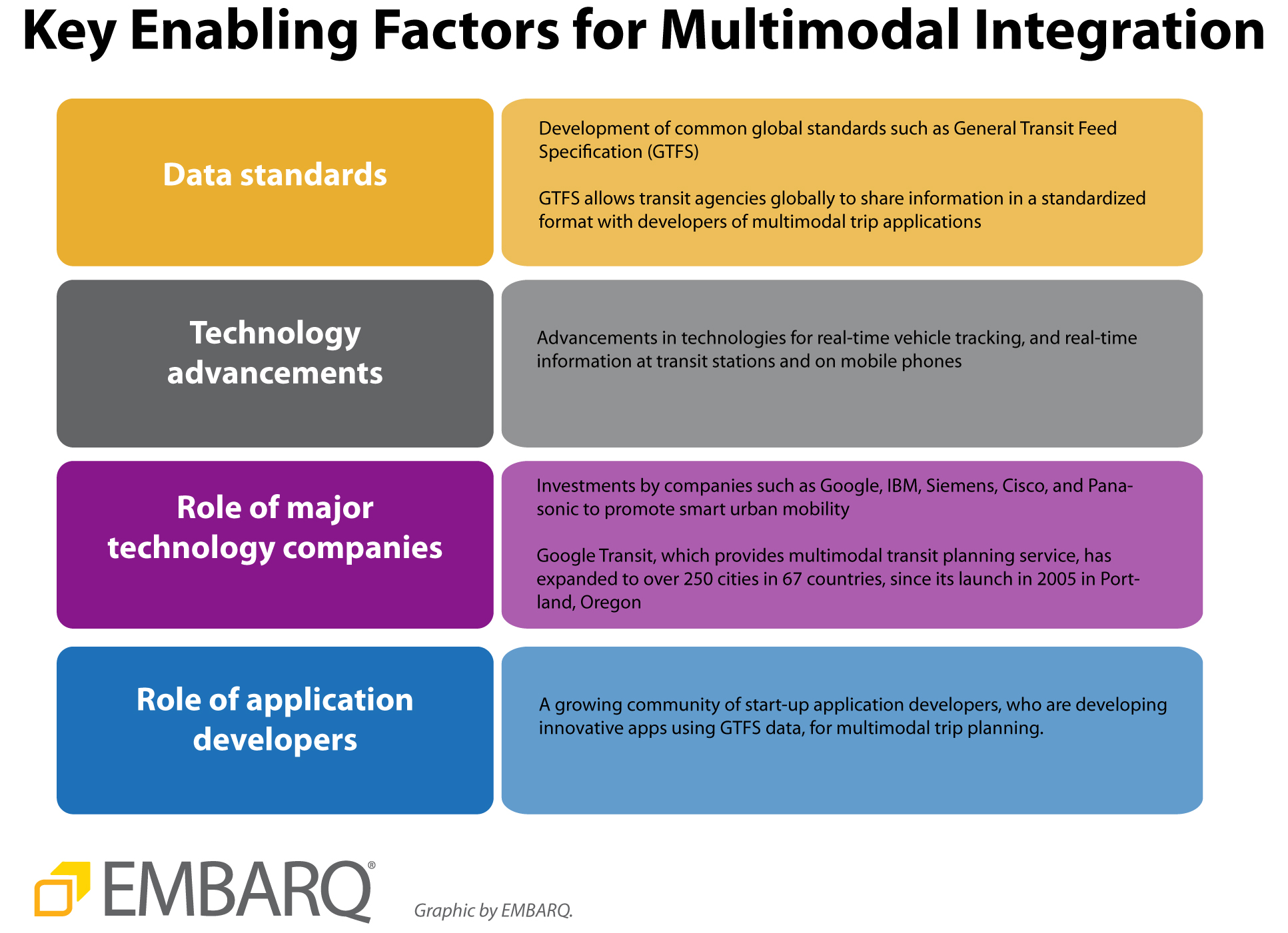 Key Enabling Factors for Multimodal Integration. Graphic by EMBARQ.