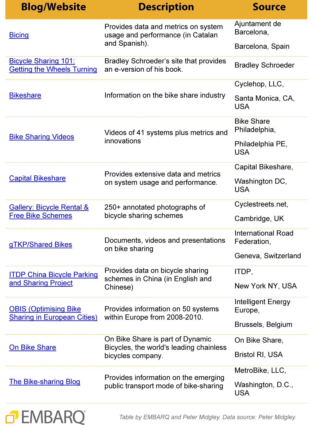 Bike-share report's go-to guide: Sites and blogs