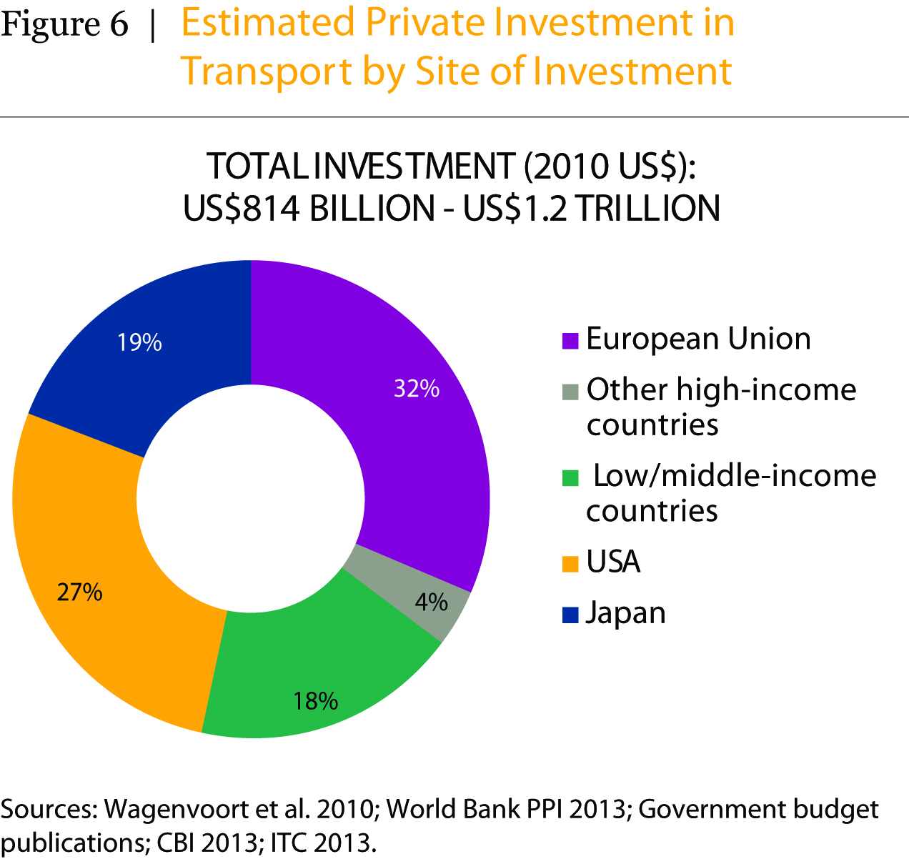 Estimated Private Investment in Transport by Site of Investment. Graph by EMBARQ.