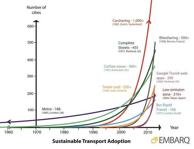 A wide variety of sustainable transport trends have emerged and flourished between 1960 and 2010. Photo by EMBARQ.