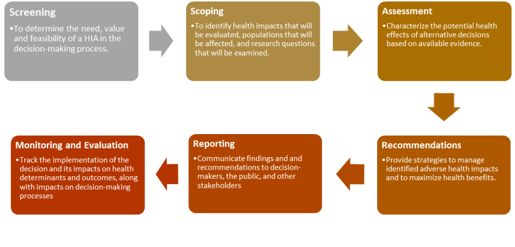 Health Impact Assessment framework. Image via cdc.gov