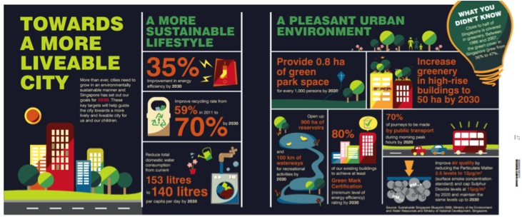 Sustainable, Livable Singapore [Infographic]. Source: Singapore Ministry of National Development.