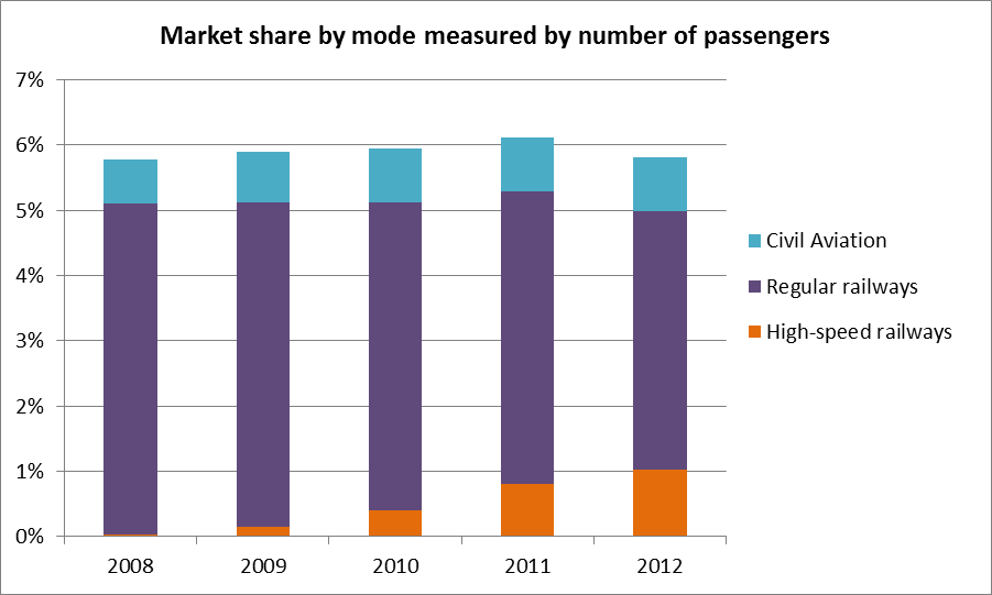 Market share by mode measured by number of passengers. Image via Wanli Fang.