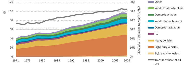 Energy consumption in the transport sector has steadily increased over the last 40 years. Light-duty vehicles – the typical private car – are both the largest fuel consumers and one of the fastest growing, contributing to transport's share of global GHG emissions. Graphic by International Energy Agency.