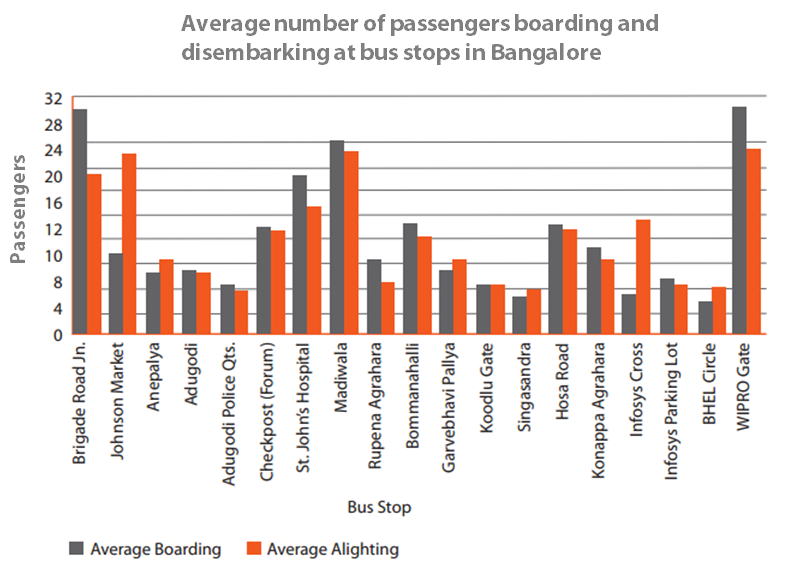 This boarding and alighting (disembarking) visualization is created from data collected in Bangalore. Graphic by EMBARQ India.