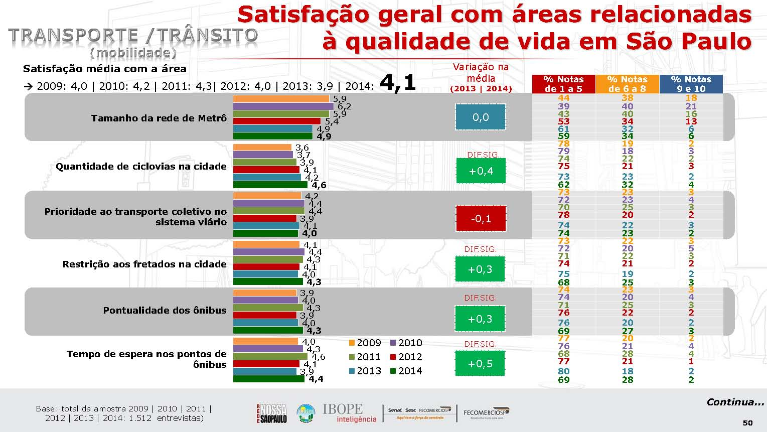 Increased or stable satisfaction with transport in São Paulo