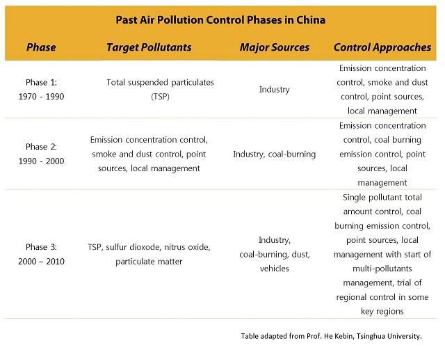 China Clean Air Graphic