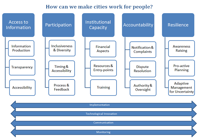 Urban Governance Chart by Maria Tigre