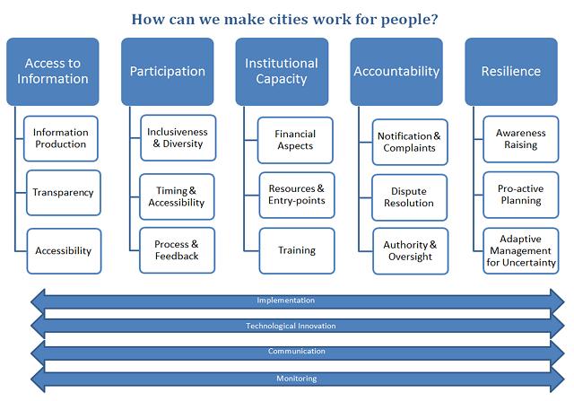 Urban Governance Chart by Maria Tigre